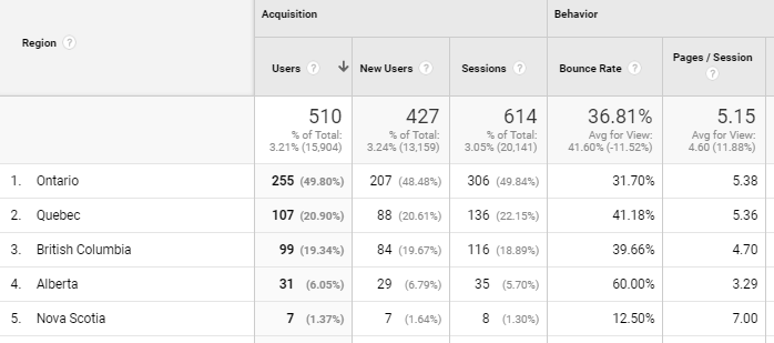 Google Analytics showing user regions